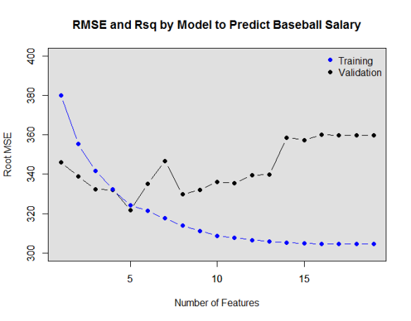 By this it appears that the best model to predict baseball salaries includes 5 features.